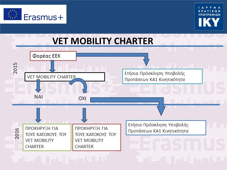 Τακτική επικοινωνία με την υπεύθυνη του σχεδίου Ενημέρωση της Εθνικής Μονάδας για κάθε αλλαγή Επιβεβαίωση της ορθότητας και επιλεξιμότητας των δραστηριοτήτων Καλό διάβασμα των οδηγιών Παρακολούθηση και έλεγχος της κατάρτισης-follow up από συμμετέχοντες (φωτογραφίες) Ποια η στάση που πρέπει να έχουμε…….