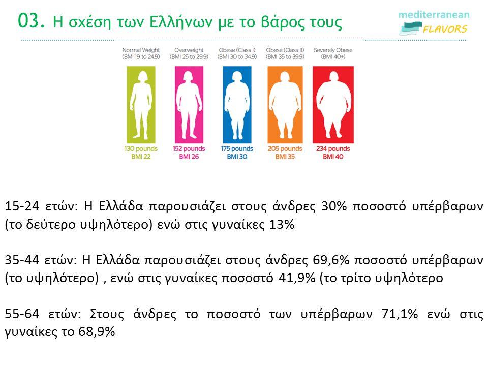03. Η σχέση των Ελλήνων με το βάρος τους 1 15-24 ετών: Η Ελλάδα παρουσιάζει στους άνδρες 30% ποσοστό υπέρβαρων (το δεύτερο υψηλότερο) ενώ στις γυναίκε