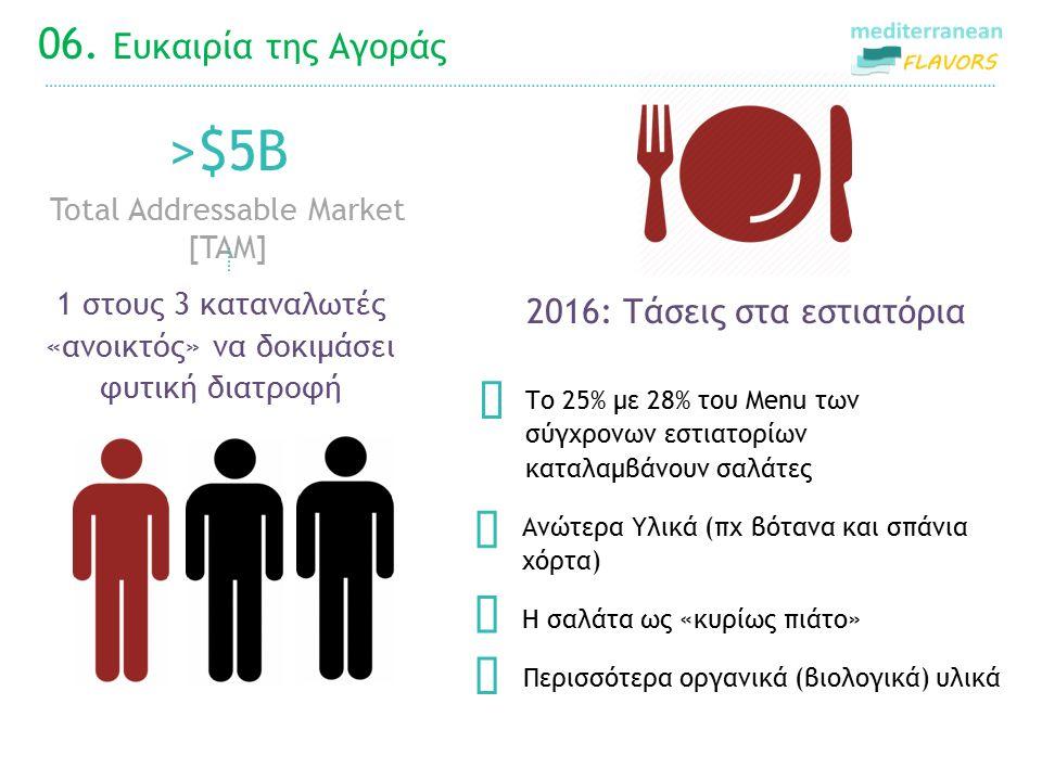 06. Ευκαιρία της Αγοράς 2016: Τάσεις στα εστιατόρια Το 25% με 28% του Menu των σύγχρονων εστιατορίων καταλαμβάνουν σαλάτες  >$5B Total Addressable Ma