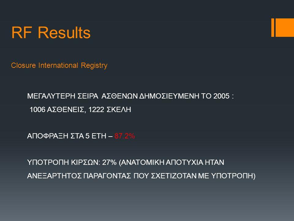 RF Results Closure International Registry ΜΕΓΑΛΥΤΕΡΗ ΣΕΙΡΑ ΑΣΘΕΝΩΝ ΔΗΜΟΣΙΕΥΜΕΝΗ ΤΟ 2005 : 1006 ΑΣΘΕΝΕΙΣ, 1222 ΣΚΕΛΗ ΑΠΟΦΡΑΞΗ ΣΤΑ 5 ΕΤΗ – 87.2% ΥΠΟΤΡΟΠΗ ΚΙΡΣΩΝ: 27% (ΑΝΑΤΟΜΙΚΗ ΑΠΟΤΥΧΙΑ ΗΤΑΝ ΑΝΕΞΑΡΤΗΤΟΣ ΠΑΡΑΓΟΝΤΑΣ ΠΟΥ ΣΧΕΤΙΖΟΤΑΝ ΜΕ ΥΠΟΤΡΟΠΗ)