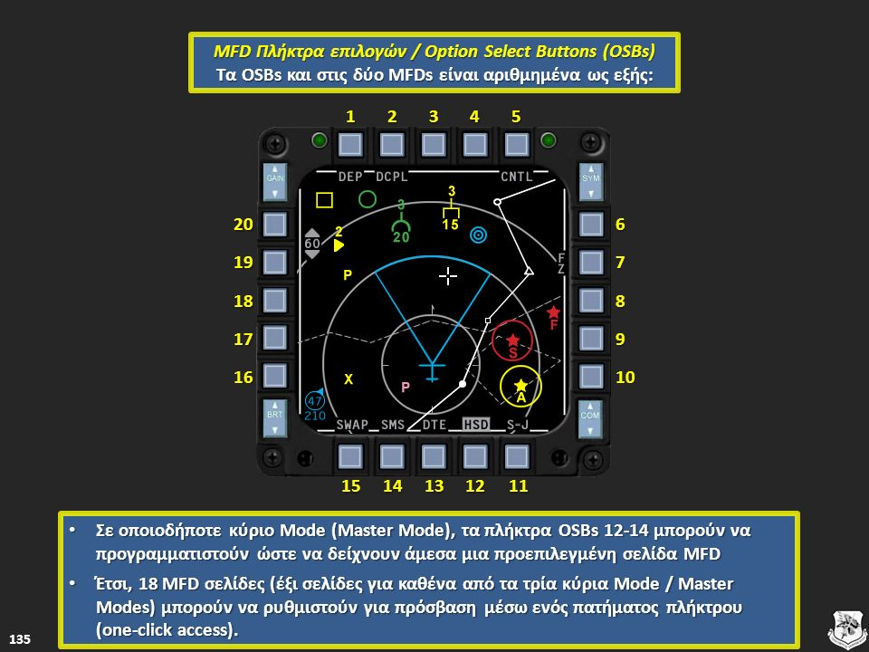12345 1514131211 67 8 9 102019 18 17 16 MFD Πλήκτρα επιλογών / Option Select Buttons (OSBs) Tα OSBs και στις δύο MFDs είναι αριθμημένα ως εξής: Σε οποιοδήποτε κύριο Mode (Master Mode), τα πλήκτρα OSBs 12-14 μπορούν να προγραμματιστούν ώστε να δείχνουν άμεσα μια προεπιλεγμένη σελίδα MFD Σε οποιοδήποτε κύριο Mode (Master Mode), τα πλήκτρα OSBs 12-14 μπορούν να προγραμματιστούν ώστε να δείχνουν άμεσα μια προεπιλεγμένη σελίδα MFD Έτσι, 18 MFD σελίδες (έξι σελίδες για καθένα από τα τρία κύρια Mode / Master Modes) μπορούν να ρυθμιστούν για πρόσβαση μέσω ενός πατήματος πλήκτρου (one-click access).