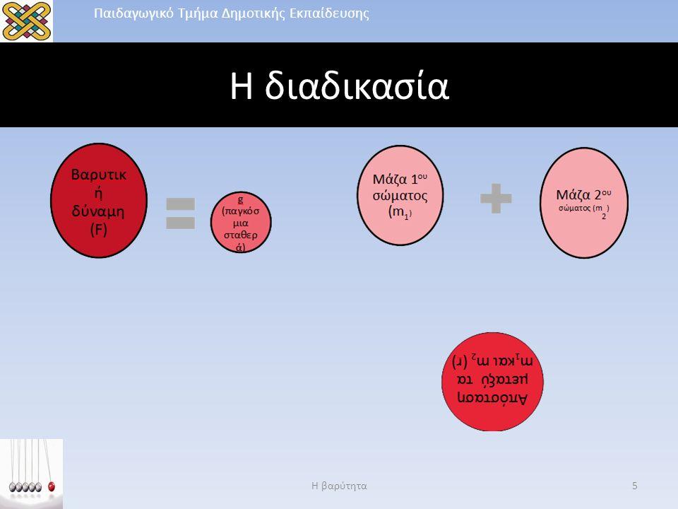Η διαδικασία Η βαρύτητα5 Παιδαγωγικό Τμήμα Δημοτικής Εκπαίδευσης