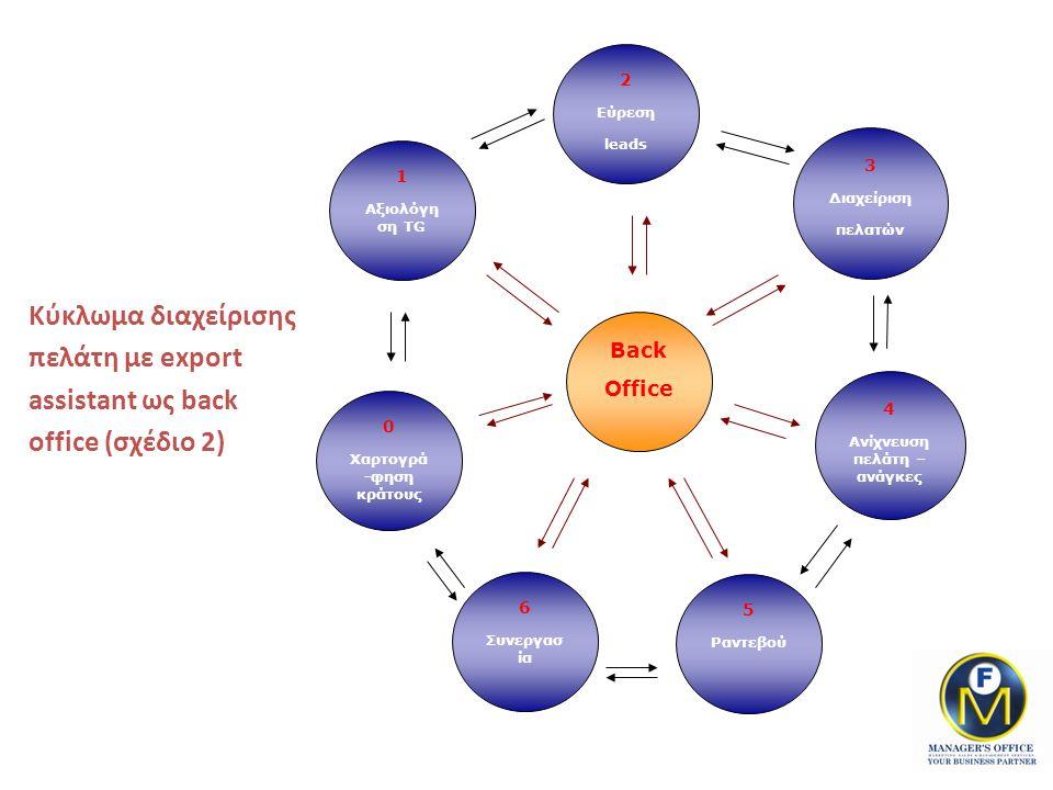 3 Διαχείριση πελατών 4 Ανίχνευση πελάτη – ανάγκες 0 Χαρτογρά -φηση κράτους 5 Ραντεβού Back Office 1 Αξιολόγη ση TG 6 Συνεργασ ία 2 Εύρεση leads Κύκλωμα διαχείρισης πελάτη με export assistant ως back office (σχέδιο 2)
