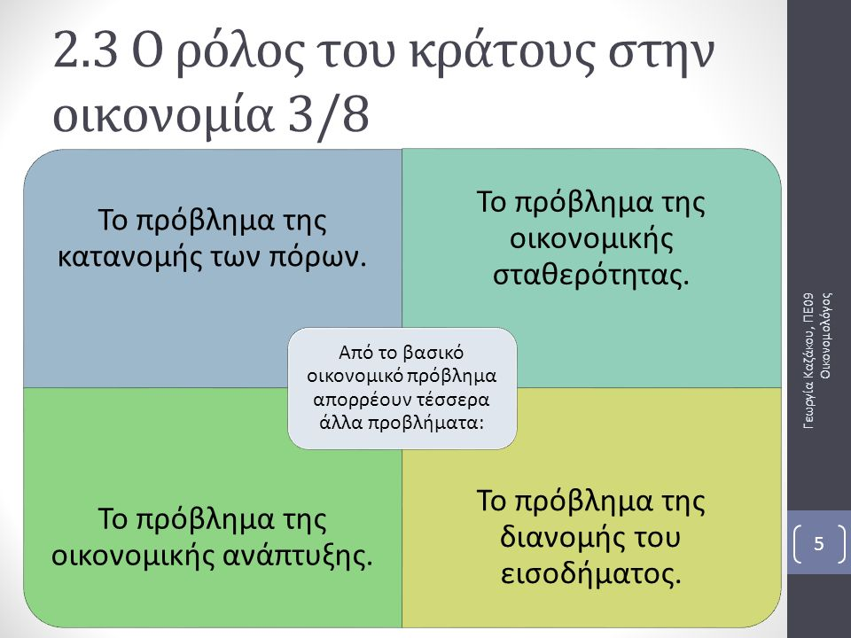 είναι η επίλυση των βασικών οικονομικών προβλημάτων Στόχος του κρατικού παρεμβατισμού Γεωργία Καζάκου, ΠΕ09 Οικονομολόγος 6 2.3 Ο ρόλος του κράτους στην οικονομία 4/8