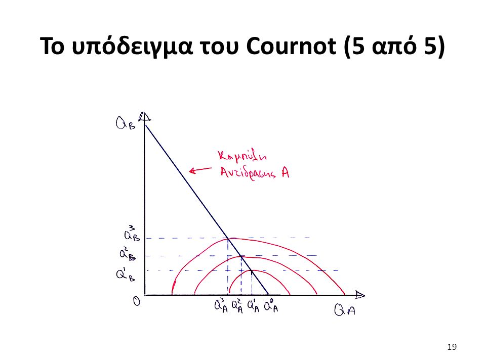 To υπόδειγμα του Cournot (5 από 5) 19