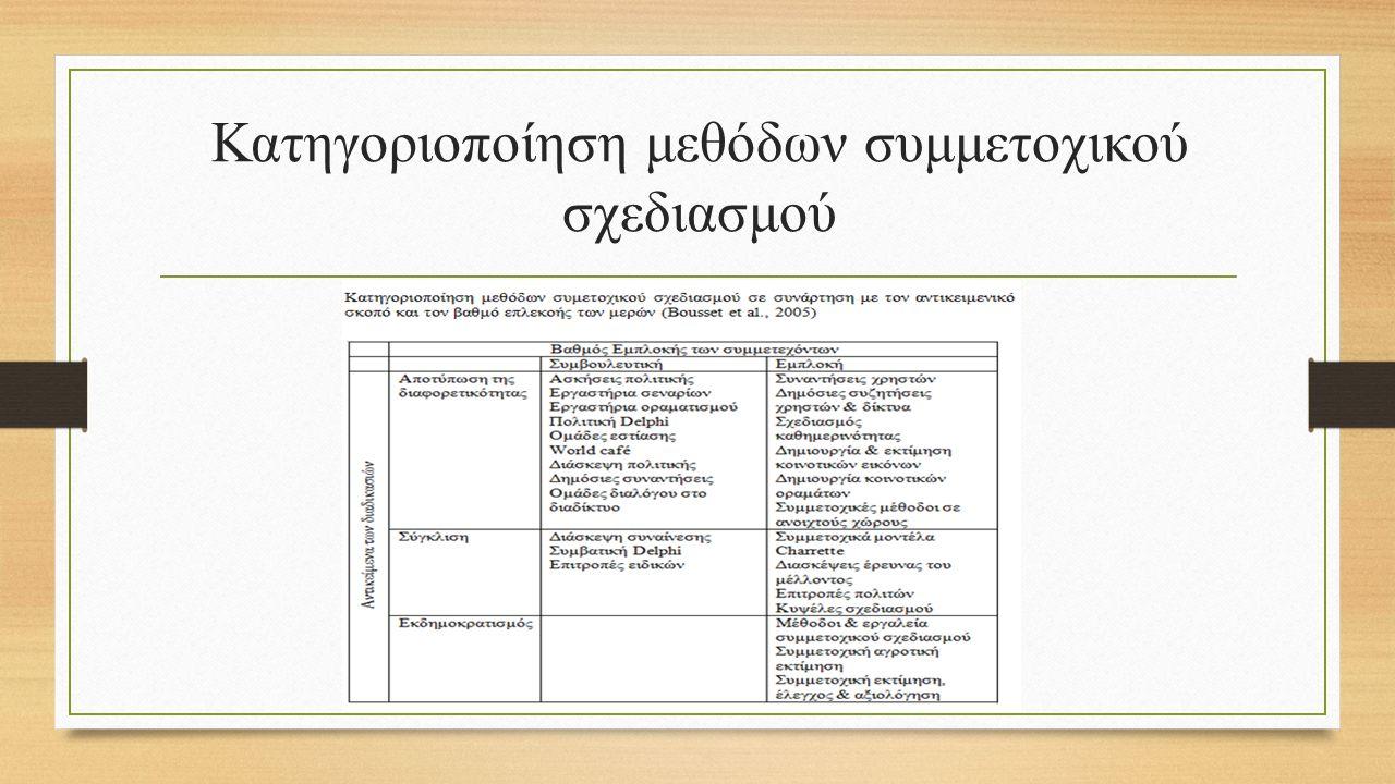 Κατηγοριοποίηση μεθόδων συμμετοχικού σχεδιασμού