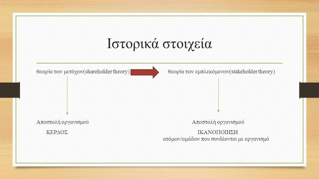 Ιστορικά στοιχεία θεωρία των μετόχων(shareholder theory)θεωρία των εμπλεκόμενων(stakeholder theory)Αποστολή οργανισμού ΚΕΡΔΟΣ ΙΚΑΝΟΠΟΙΗΣΗ ατόμων/ομάδων που συνδέονται με οργανισμό