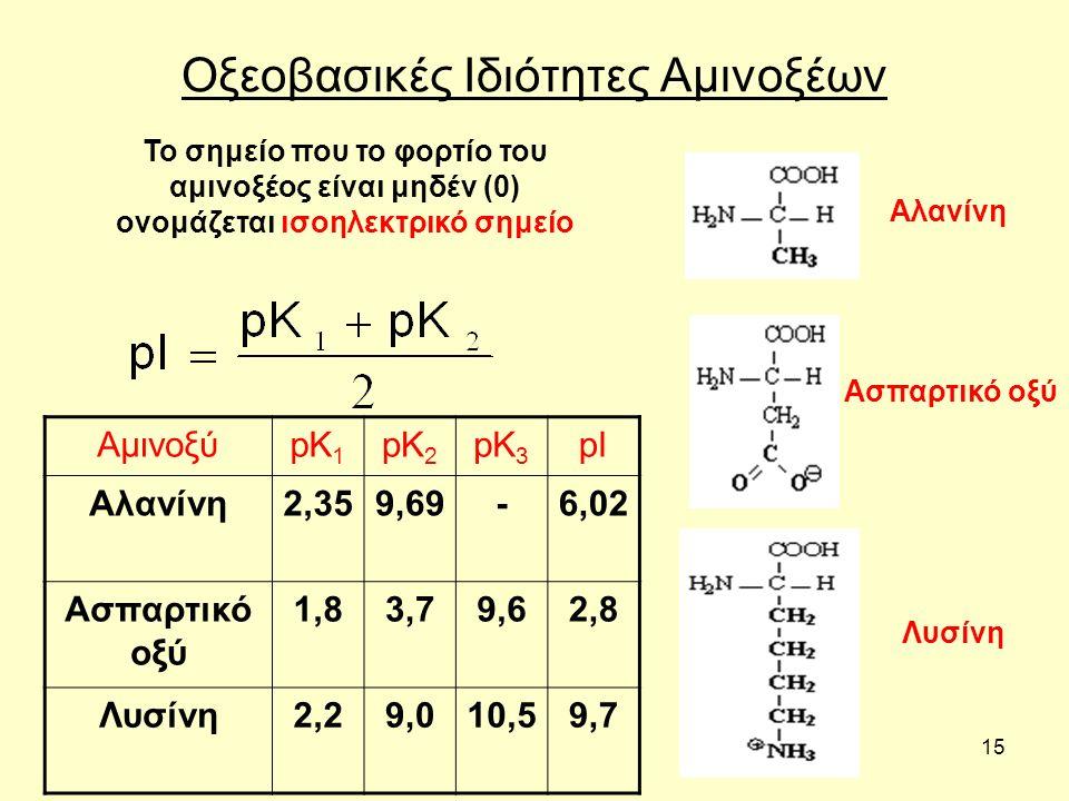 15 Οξεοβασικές Ιδιότητες Αμινοξέων ΑμινοξύpK 1 pK 2 pK 3 pI Αλανίνη2,359,69-6,02 Ασπαρτικό οξύ 1,83,79,62,8 Λυσίνη2,29,010,59,7 Το σημείο που το φορτίο του αμινοξέος είναι μηδέν (0) ονομάζεται ισοηλεκτρικό σημείο Λυσίνη Ασπαρτικό οξύ Αλανίνη