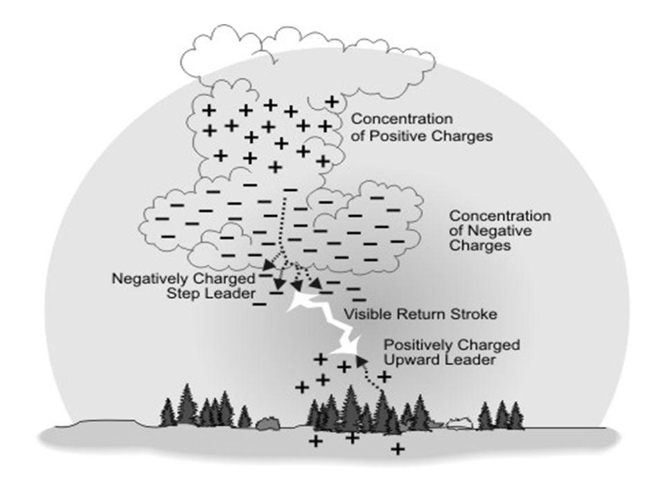 Τα ηλεκτρόνια σχηματίζουν μια σφήνα που ονομάζεται «οδηγός» και η οποία ακολουθώντας στρεβλή τροχιά κατευθύνεται προς τη γη, δημιουργώντας ισχυρότατα πεδία.