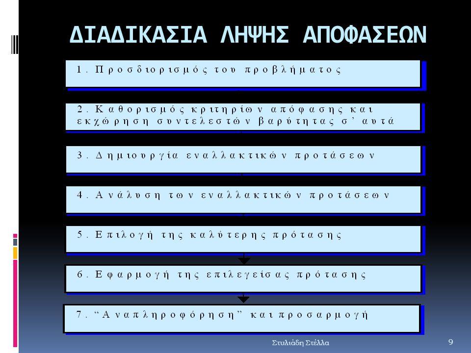 Στυλιάδη Στέλλα ΔΙΑΔΙΚΑΣΙΑ ΛΗΨΗΣ ΑΠΟΦΑΣΕΩΝ 9