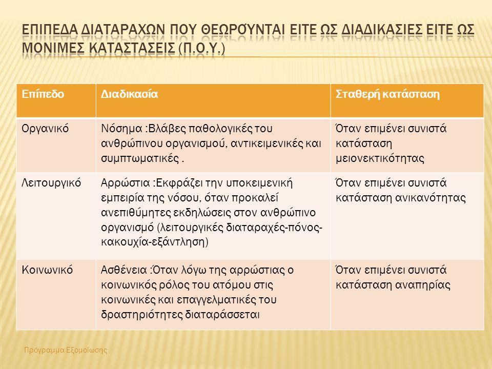 Πρόγραμμα Εξομοίωσης ΕπίπεδοΔιαδικασίαΣταθερή κατάσταση ΟργανικόΝόσημα :Βλάβες παθολογικές του ανθρώπινου οργανισμού, αντικειμενικές και συμπτωματικές.