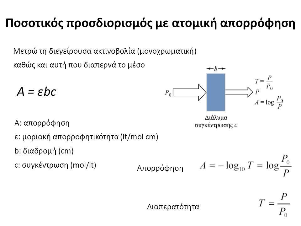 Ποσοτικός προσδιορισμός με ατομική απορρόφηση Μετρώ τη διεγείρουσα ακτινοβολία (μονοχρωματική) καθώς και αυτή που διαπερνά το μέσο Απορρόφηση Διαπερατ