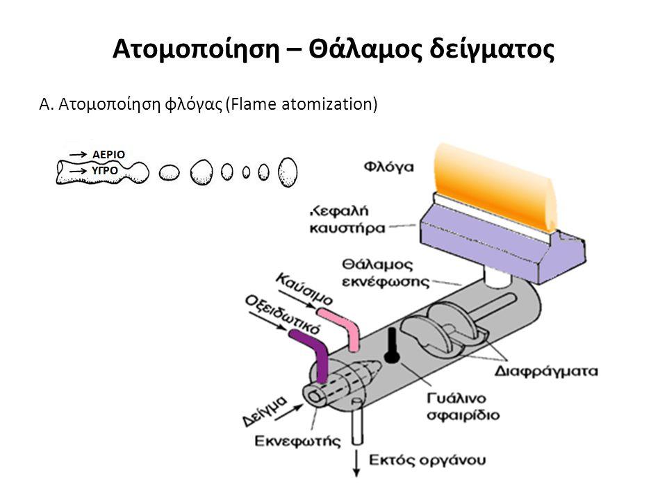 Ατομοποίηση – Θάλαμος δείγματος Α. Ατομοποίηση φλόγας (Flame atomization)