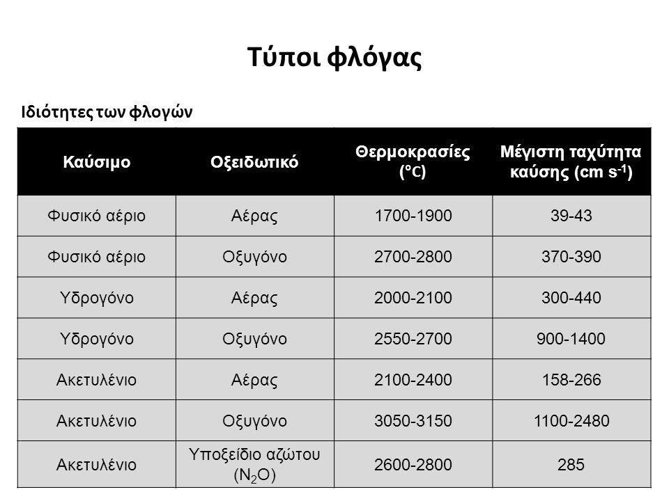 Τύποι φλόγας ΚαύσιμοΟξειδωτικό Θερμοκρασίες ( °C) Μέγιστη ταχύτητα καύσης (cm s -1 ) Φυσικό αέριοΑέρας1700-190039-43 Φυσικό αέριοΟξυγόνο2700-2800370-390 ΥδρογόνοΑέρας2000-2100300-440 ΥδρογόνοΟξυγόνο2550-2700900-1400 ΑκετυλένιοΑέρας2100-2400158-266 ΑκετυλένιοΟξυγόνο3050-31501100-2480 Ακετυλένιο Υποξείδιο αζώτου (N 2 O) 2600-2800285 Ιδιότητες των φλογών