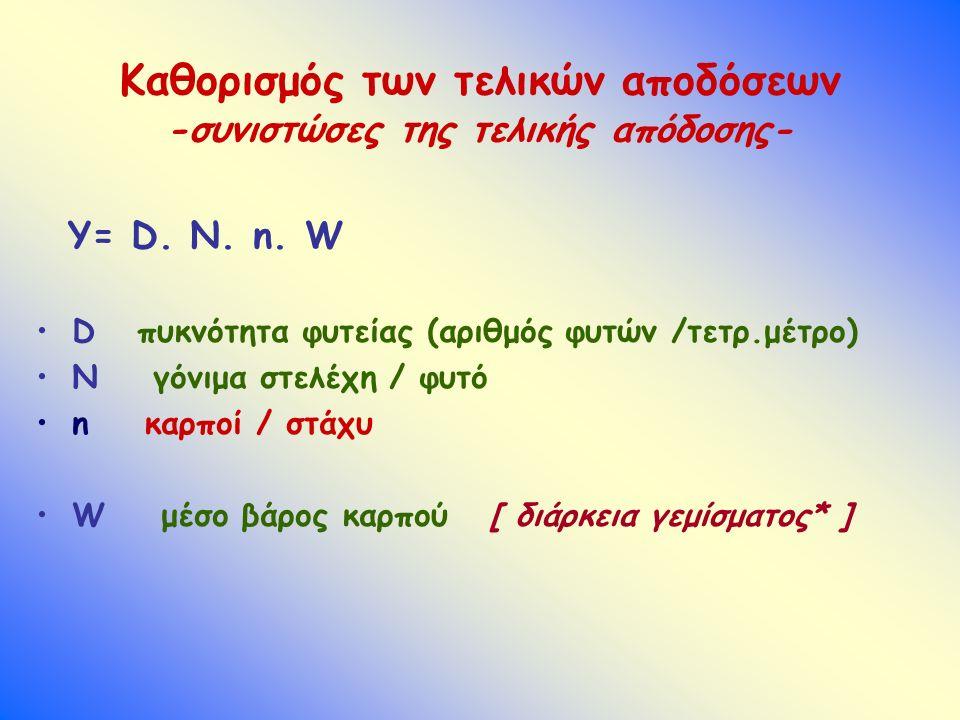 Καθορισμός των τελικών αποδόσεων -συνιστώσες της τελικής απόδοσης- Y= D. N. n. W D πυκνότητα φυτείας (αριθμός φυτών /τετρ.μέτρο) N γόνιμα στελέχη / φυ