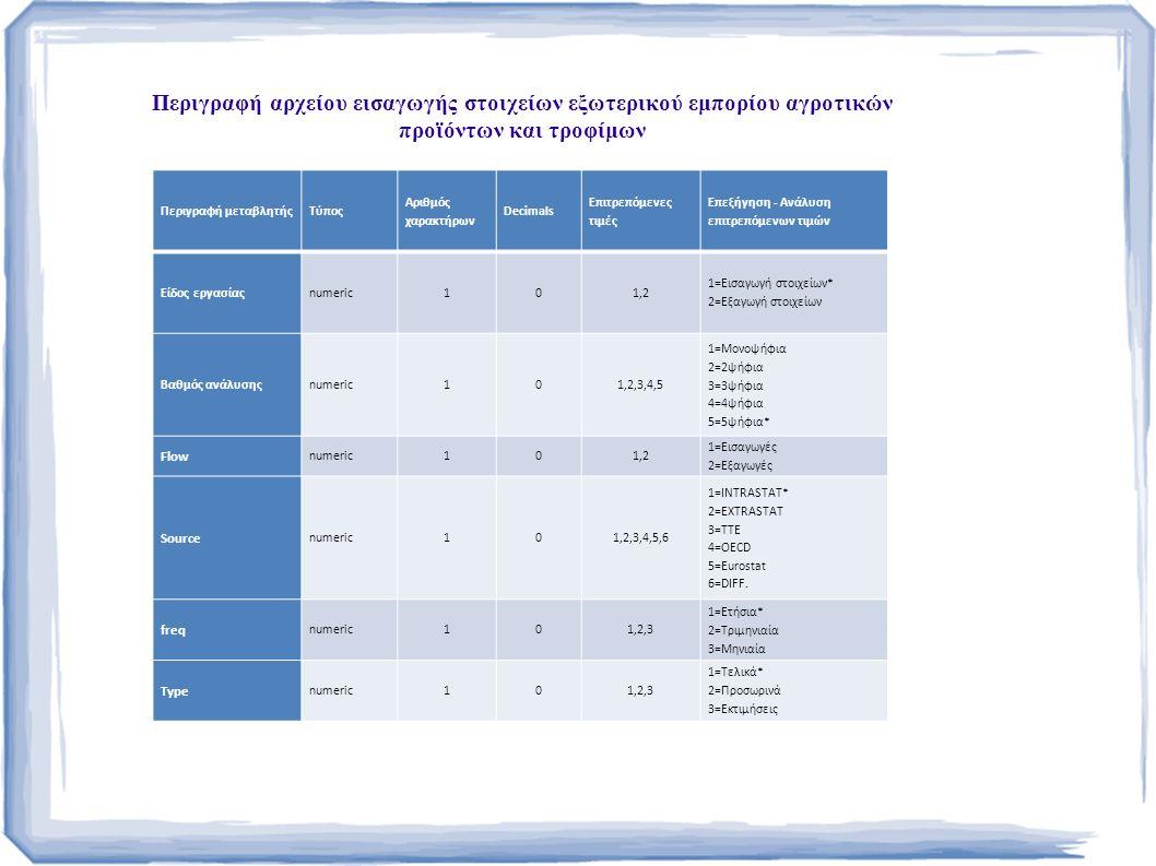 Περιγραφή αρχείου εισαγωγής στοιχείων εξωτερικού εμπορίου αγροτικών προϊόντων και τροφίμων Περιγραφή μεταβλητήςΤύπος Αριθμός χαρακτήρων Decimals Επιτρεπόμενες τιμές Επεξήγηση - Ανάλυση επιτρεπόμενων τιμών Είδος εργασίαςnumeric101,2 1=Εισαγωγή στοιχείων* 2=Εξαγωγή στοιχείων Βαθμός ανάλυσηςnumeric101,2,3,4,5 1=Μονοψήφια 2=2ψήφια 3=3ψήφια 4=4ψήφια 5=5ψήφια* Flow numeric101,2 1=Εισαγωγές 2=Εξαγωγές Source numeric101,2,3,4,5,6 1=INTRASTAT* 2=EXTRASTAT 3=TTE 4=OECD 5=Eurostat 6=DIFF.