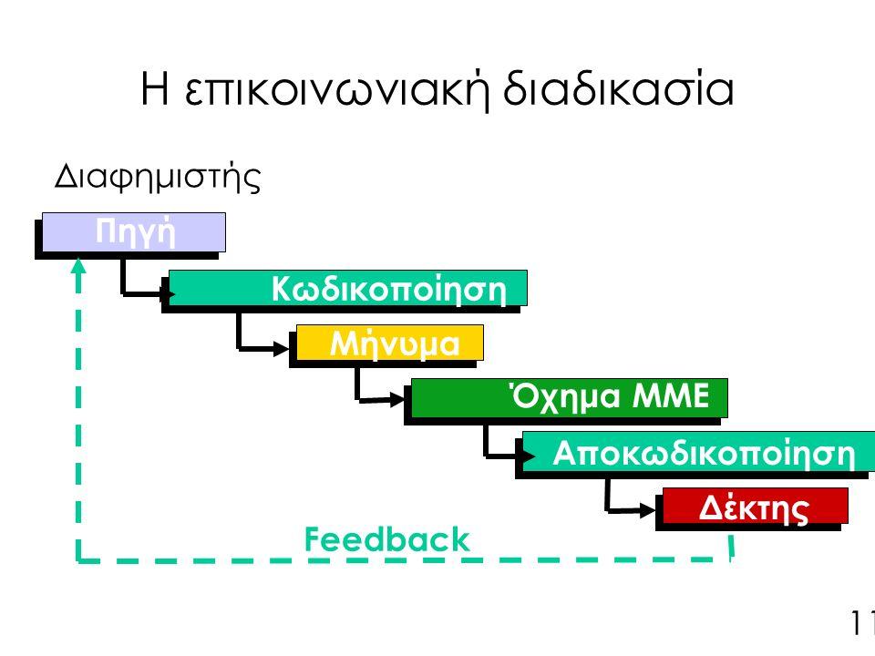 Η επικοινωνιακή διαδικασία Πηγή Κωδικοποίηση Μήνυμα Αποκωδικοποίηση Όχημα ΜΜΕ Δέκτης Feedback Διαφημιστής 11