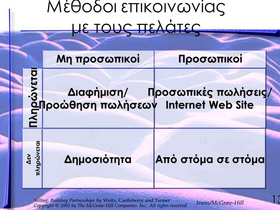 Μέθοδοι επικοινωνίας με τους πελάτεςΠροσωπικοί Μη προσωπικοί Προσωπικές πωλήσεις/ Internet Web Site Διαφήμιση/ Προώθηση πωλήσεων Δημοσιότητα Από στόμα σε στόμα Πληρώνεται Δενπληρώνεται 13