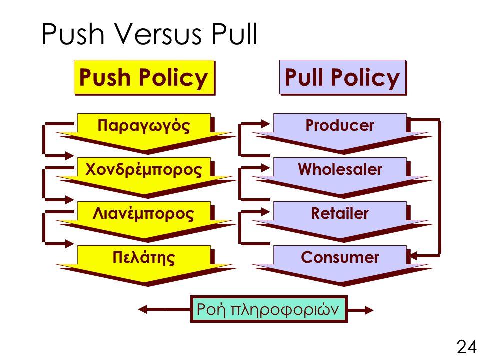 Ροή πληροφοριών Push Versus Pull Push Policy Παραγωγός Λιανέμπορος Πελάτης Χονδρέμπορος Pull Policy Producer Wholesaler Retailer Consumer 24