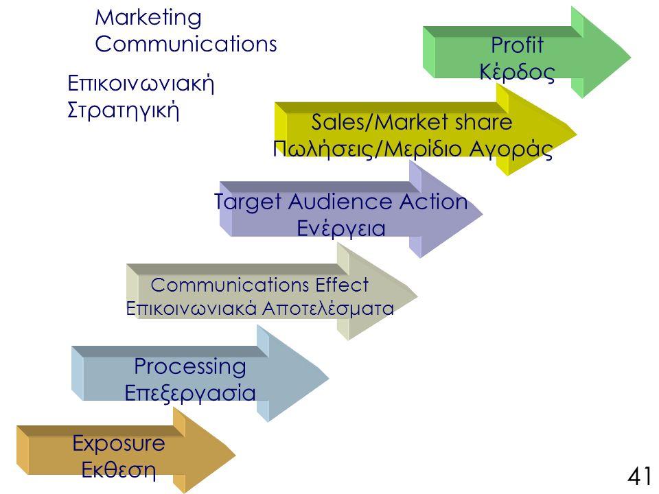 Marketing Communications Επικοινωνιακή Στρατηγική Sales/Market share Πωλήσεις/Μερίδιο Αγοράς Target Audience Action Ενέργεια Communications Effect Επικοινωνιακά Αποτελέσματα Processing Επεξεργασία Profit Κέρδος Exposure Eκθεση 41