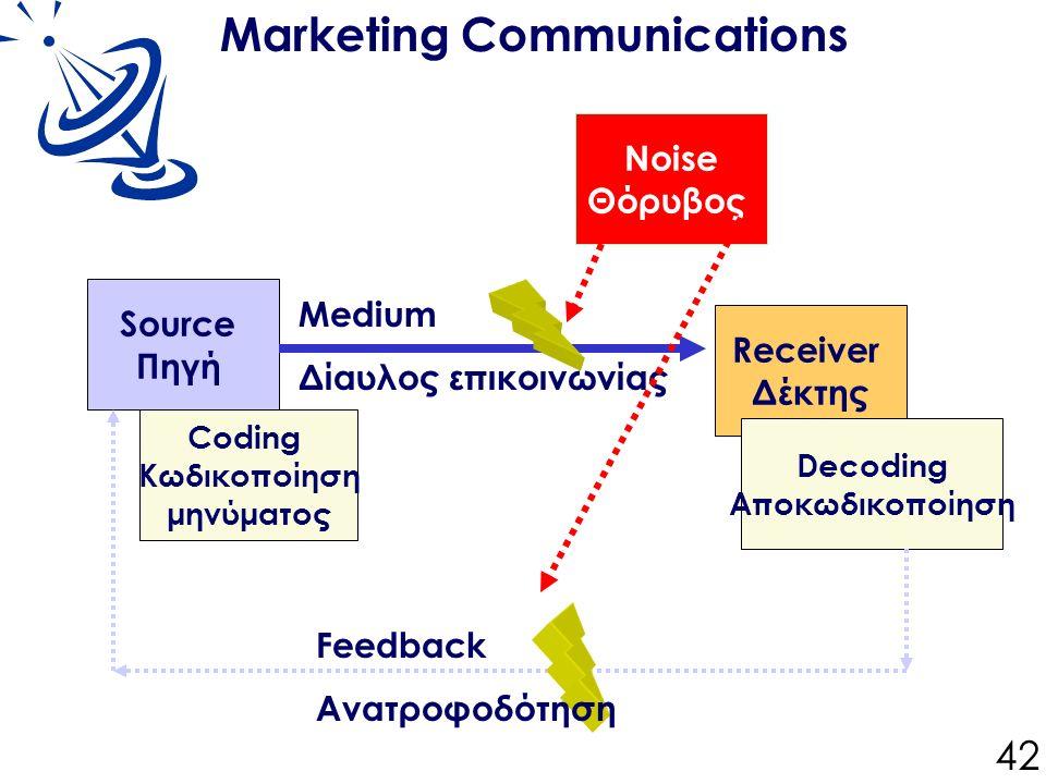 Marketing Communications Source Πηγή Coding Κωδικοποίηση μηνύματος Noise Θόρυβος Receiver Δέκτης Decoding Αποκωδικοποίηση Medium Δίαυλος επικοινωνίας Feedback Ανατροφοδότηση 42