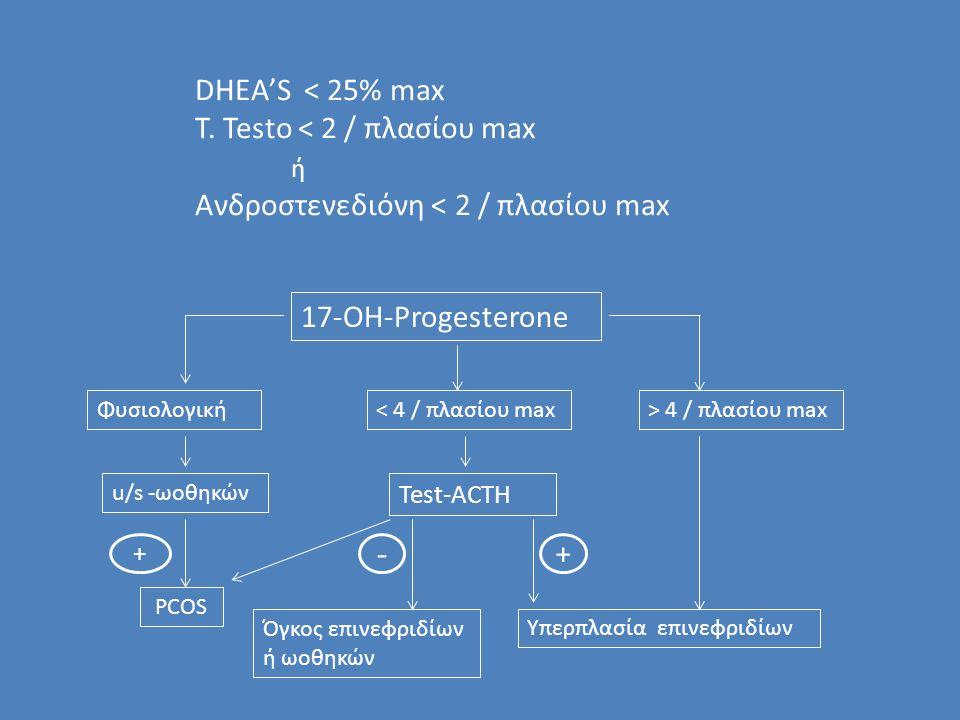 DHEA'S < 25% max T.