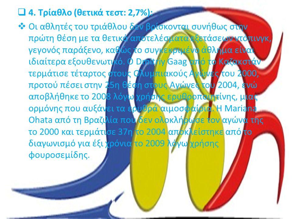  4. Τρίαθλο (θετικά τεστ: 2,7%):  Οι αθλητές του τριάθλου δεν βρίσκονται συνήθως στην πρώτη θέση με τα θετικά αποτελέσματα εξετάσεων ντόπινγκ, γεγον