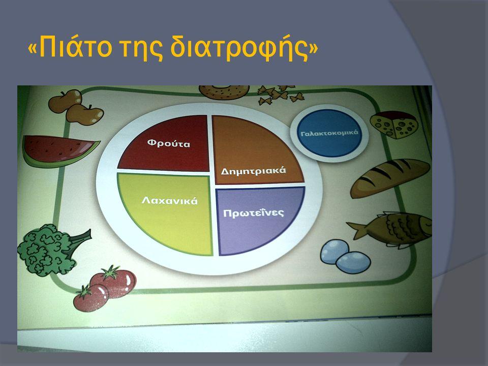 «Πιάτο της διατροφής»