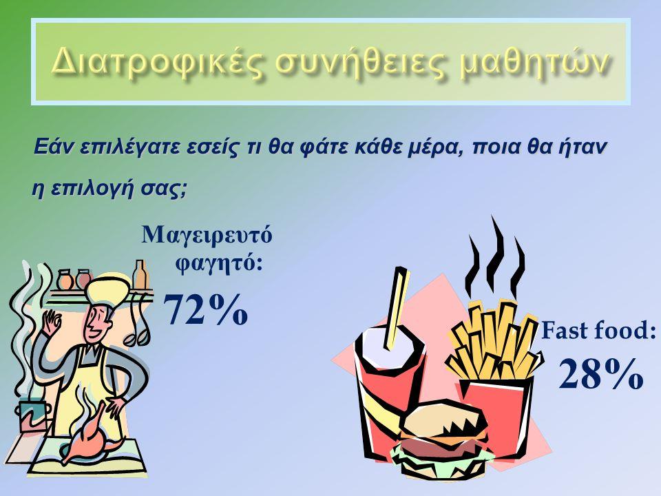 Εάν επιλέγατε εσείς τι θα φάτε κάθε μέρα, ποια θα ήταν η επιλογή σας ; Εάν επιλέγατε εσείς τι θα φάτε κάθε μέρα, ποια θα ήταν η επιλογή σας ; Μαγειρευτό φαγητό : 72% Fast food: 28%