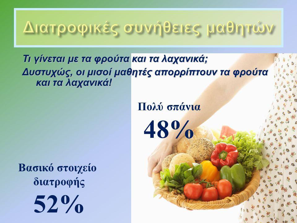Τι γίνεται με τα φρούτα και τα λαχανικά; Δυστυχώς, οι μισοί μαθητές απορρίπτουν τα φρούτα και τα λαχανικά.