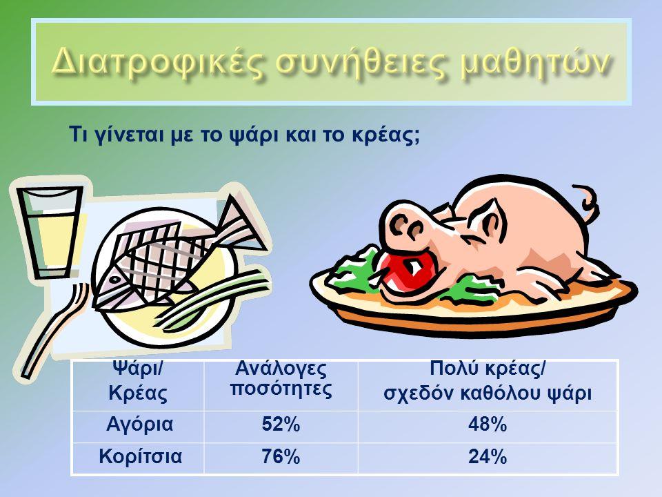 Τι γίνεται με το ψάρι και το κρέας ; Ψάρι / Κρέας Ανάλογες ποσότητες Πολύ κρέας / σχεδόν καθόλου ψάρι Αγόρια 52%48% Κορίτσια 76%24%