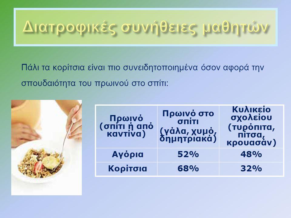 Πάλι τα κορίτσια είναι πιο συνειδητοποιημένα όσον αφορά την σπουδαιότητα του πρωινού στο σπίτι : Πρωινό (σπίτι ή από καντίνα) Πρωινό στο σπίτι (γάλα, χυμό, δημητριακά) Κυλικείο σχολείου (τυρόπιτα, πίτσα, κρουασάν) Αγόρια52%48% Κορίτσια68%32%