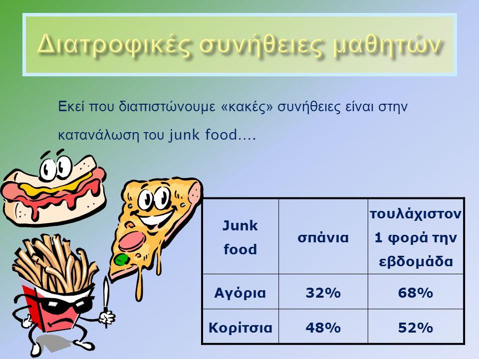 Εκεί που διαπιστώνουμε « κακές » συνήθειες είναι στην κατανάλωση του junk food….