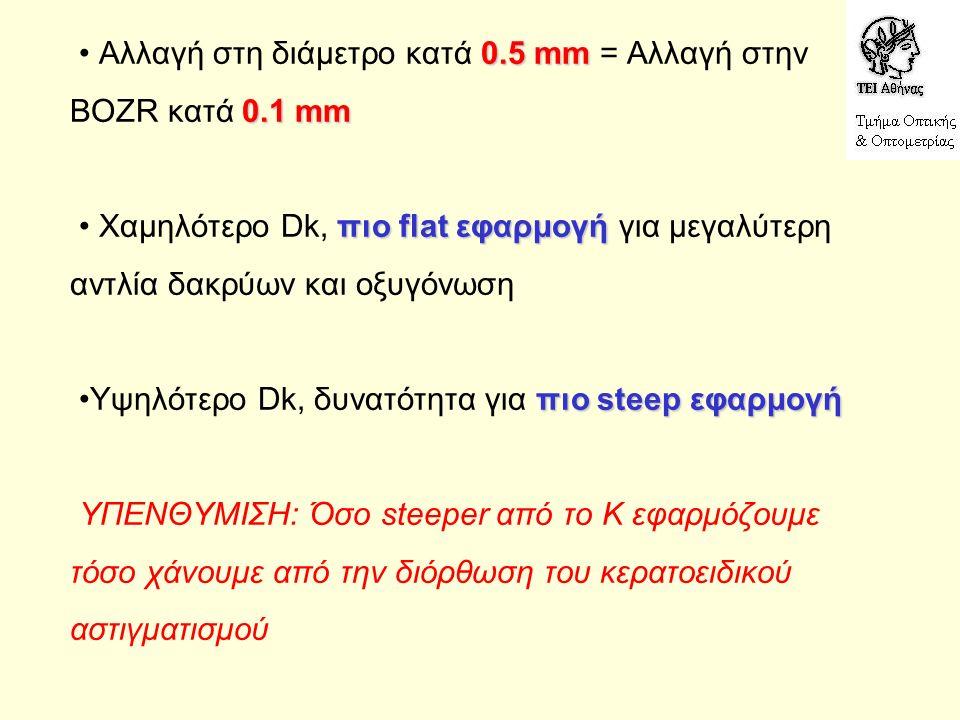 0.5 mm 0.1 mm πιο flat εφαρμογή πιο steep εφαρμογή Αλλαγή στη διάμετρο κατά 0.5 mm = Αλλαγή στην BOZR κατά 0.1 mm Χαμηλότερο Dk, πιο flat εφαρμογή για μεγαλύτερη αντλία δακρύων και οξυγόνωση Υψηλότερο Dk, δυνατότητα για πιο steep εφαρμογή ΥΠΕΝΘΥΜΙΣΗ: Όσο steeper από το Κ εφαρμόζουμε τόσο χάνουμε από την διόρθωση του κερατοειδικού αστιγματισμού