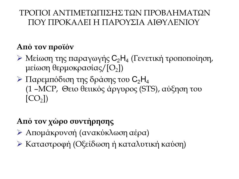 ΤΡΟΠΟΙ ΑΝΤΙΜΕΤΩΠΙΣΗΣ ΤΩΝ ΠΡΟΒΛΗΜΑΤΩΝ ΠΟΥ ΠΡΟΚΑΛΕΙ Η ΠΑΡΟΥΣΙΑ ΑΙΘΥΛΕΝΙΟΥ Από τον προϊόν  Μείωση της παραγωγής C 2 H 4 (Γενετική τροποποίηση, μείωση θε