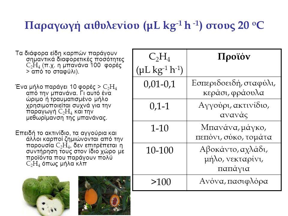 Παραγωγή αιθυλενίου (μL kg -1 h -1 ) στους 20 ο C Τα διάφορα είδη καρπών παράγουν σημαντικά διαφορετικές ποσότητες C 2 H 4 (π.χ.