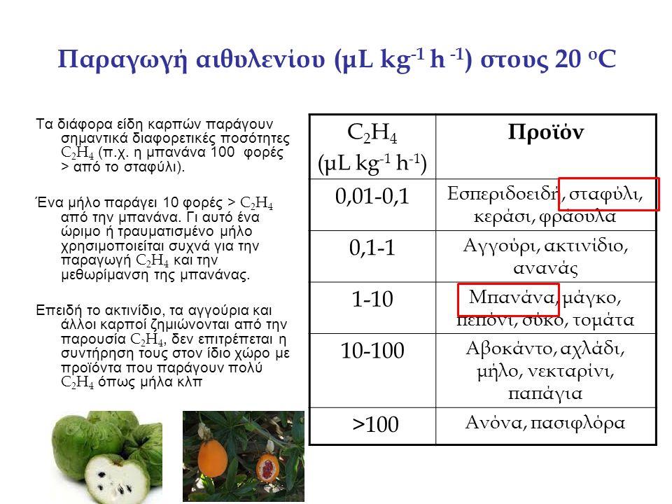 ΟΥΣΙΕΣ ΜΕ ΒΙΟΛΟΓΙΚΗ ΔΡΑΣΗ ΑΝΑΛΟΓΗ ΤΟΥ ΑΙΘΥΛΕΝΙΟΥ Διάφορες ουσίες έχουν ανάλογες βιολογικές δράσεις με το C 2 H 4 Μερικές από αυτές χρησιμοποιούνται στην εμπορική πράξη αντί του C 2 H 4 (π.χ.