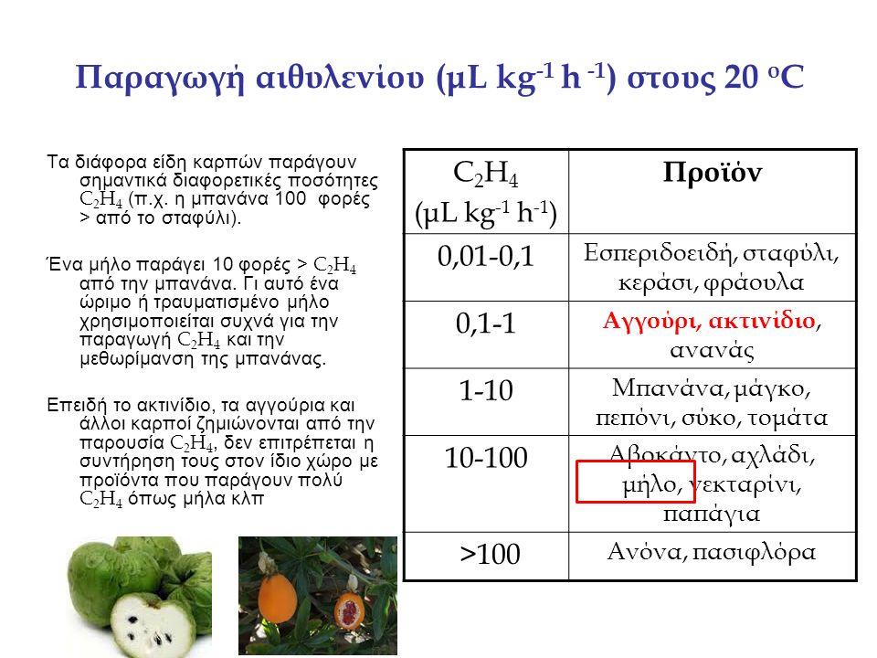 ΤΡΟΠΟΙ ΑΝΤΙΜΕΤΩΠΙΣΗΣ ΤΩΝ ΠΡΟΒΛΗΜΑΤΩΝ ΠΟΥ ΠΡΟΚΑΛΕΙ Η ΠΑΡΟΥΣΙΑ ΑΙΘΥΛΕΝΙΟΥ Από τον προϊόν  Μείωση της παραγωγής C 2 H 4 (Γενετική τροποποίηση, μείωση θερμοκρασίας/[Ο 2 ])  Παρεμπόδιση της δράσης του C 2 H 4 (1 –MCP, Θειο θειικός άργυρος (STS), αύξηση του [CO 2 ]) Από τον χώρο συντήρησης  Απομάκρυνσή (ανακύκλωση αέρα)  Καταστροφή (Οξείδωση ή καταλυτική καύση)