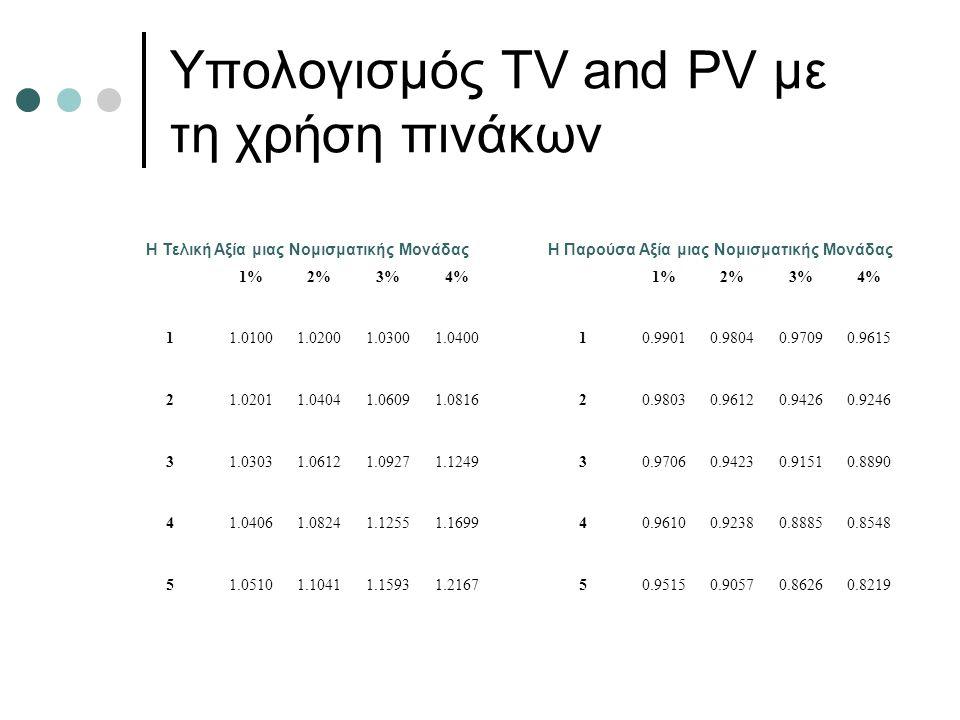Υπολογισμός ΤV and PV με τη χρήση πινάκων Η Τελική Αξία μιας Νομισματικής ΜονάδαςΗ Παρούσα Αξία μιας Νομισματικής Μονάδας 1%2%3%4%1%2%3%4% 11.01001.02001.03001.040010.99010.98040.97090.9615 21.02011.04041.06091.081620.98030.96120.94260.9246 31.03031.06121.09271.124930.97060.94230.91510.8890 41.04061.08241.12551.169940.96100.92380.88850.8548 51.05101.10411.15931.216750.95150.90570.86260.8219