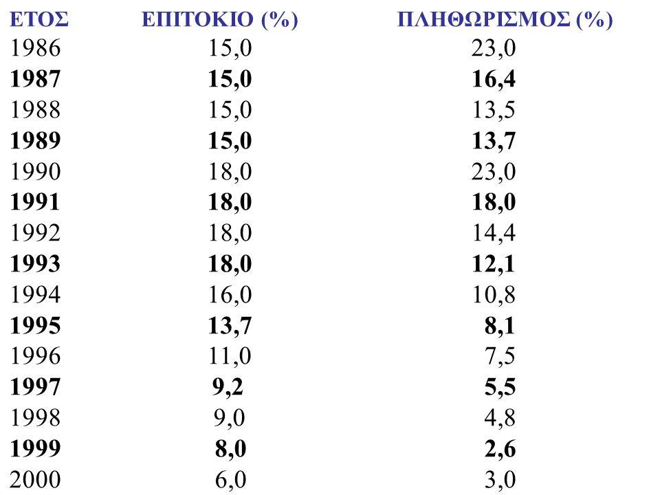ΕΤΟΣΕΠΙΤΟΚΙΟ (%) ΠΛΗΘΩΡΙΣΜΟΣ (%) 198615,023,0 1987 15,0 16,4 198815,0 13,5 1989 15,0 13,7 1990 18,0 23,0 1991 18,0 18,0 1992 18,0 14,4 1993 18,0 12,1 1994 16,0 10,8 1995 13,7 8,1 1996 11,0 7,5 1997 9,2 5,5 1998 9,0 4,8 1999 8,0 2,6 2000 6,0 3,0