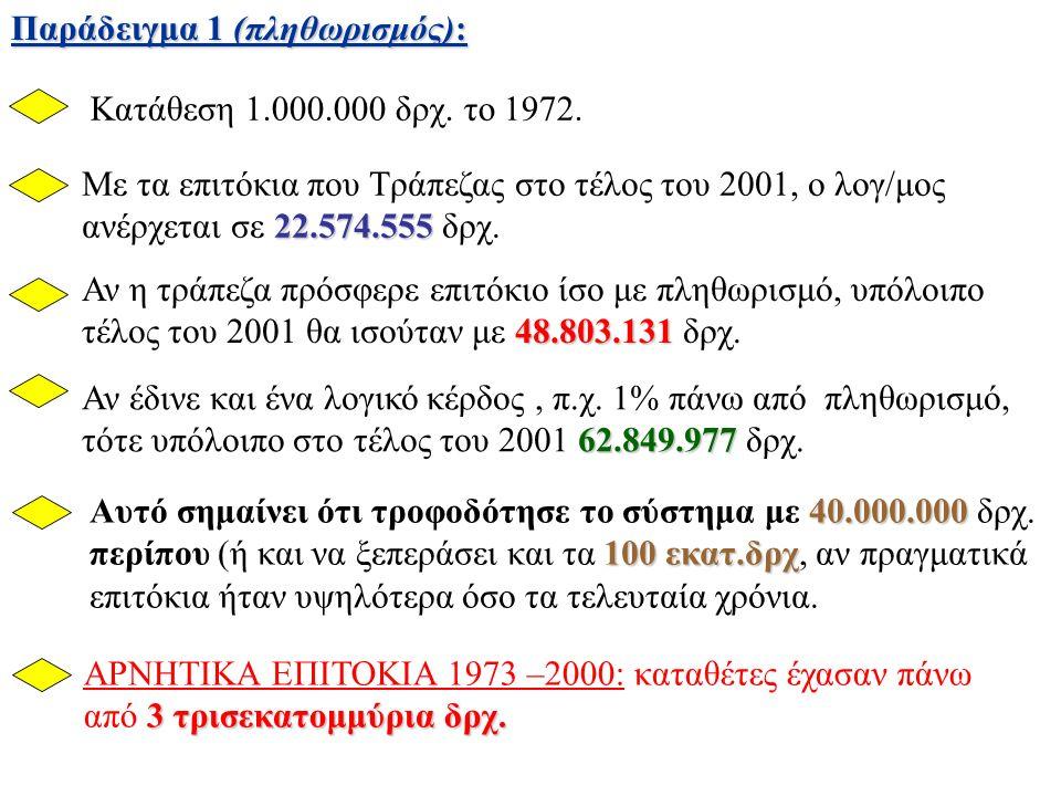 Παράδειγμα 1 (πληθωρισμός): Kατάθεση 1.000.000 δρχ.