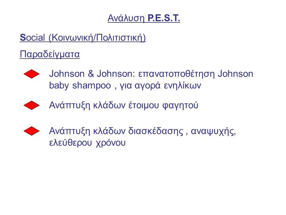 Ανάλυση P.E.S.T.