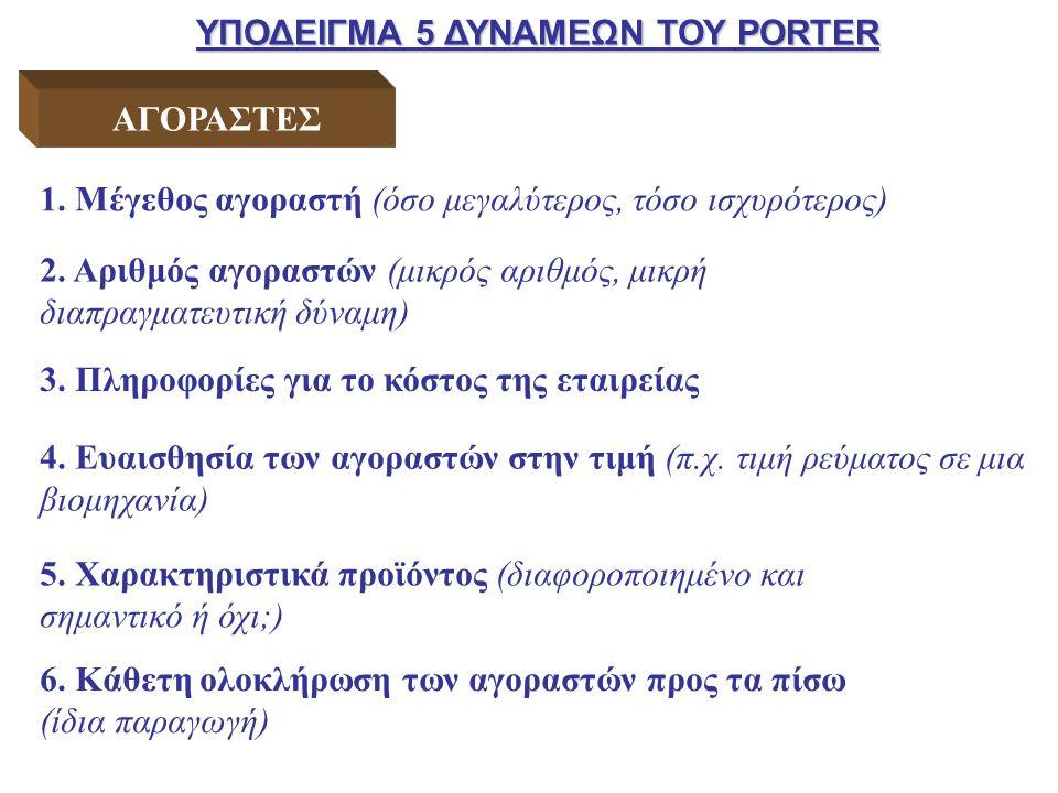 ΥΠΟΔΕΙΓΜΑ 5 ΔΥΝΑΜΕΩΝ ΤΟΥ PORTER ΑΓΟΡΑΣΤΕΣ 1.