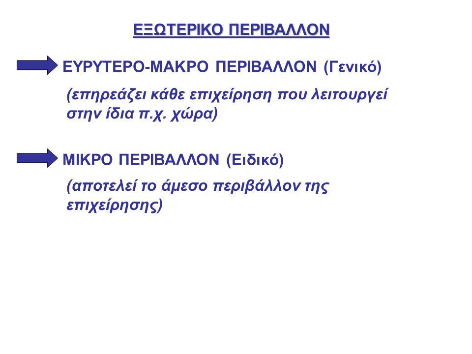ΕΞΩΤΕΡΙΚΟ ΠΕΡΙΒΑΛΛΟΝ ΕΥΡΥΤΕΡΟ-ΜΑΚΡΟ ΠΕΡΙΒΑΛΛΟΝ (Γενικό) ΜΙΚΡΟ ΠΕΡΙΒΑΛΛΟΝ (Ειδικό) (επηρεάζει κάθε επιχείρηση που λειτουργεί στην ίδια π.χ.