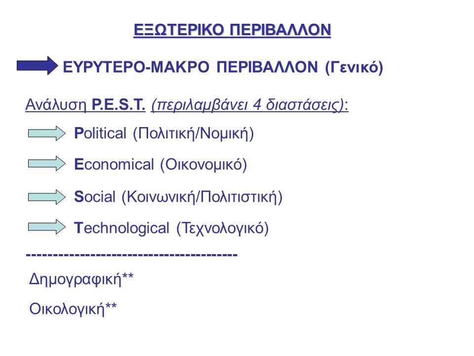 ΕΞΩΤΕΡΙΚΟ ΠΕΡΙΒΑΛΛΟΝ ΕΥΡΥΤΕΡΟ-ΜΑΚΡΟ ΠΕΡΙΒΑΛΛΟΝ (Γενικό) Ανάλυση P.E.S.T.