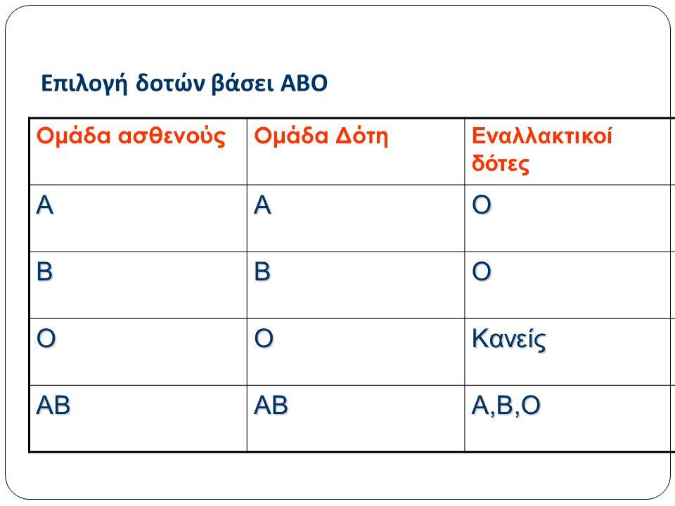 Επιλογή δοτών βάσει ΑΒΟ Ομάδα ασθενούςΟμάδα Δότη Εναλλακτικοί δότες ΑΑΟ ΒΒΟ ΟΟΚανείς ΑΒΑΒΑ,Β,Ο