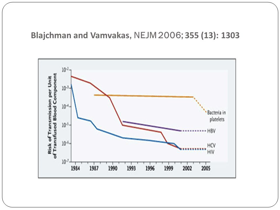 Blajchman and Vamvakas, NEJM 2006; 355 (13): 1303