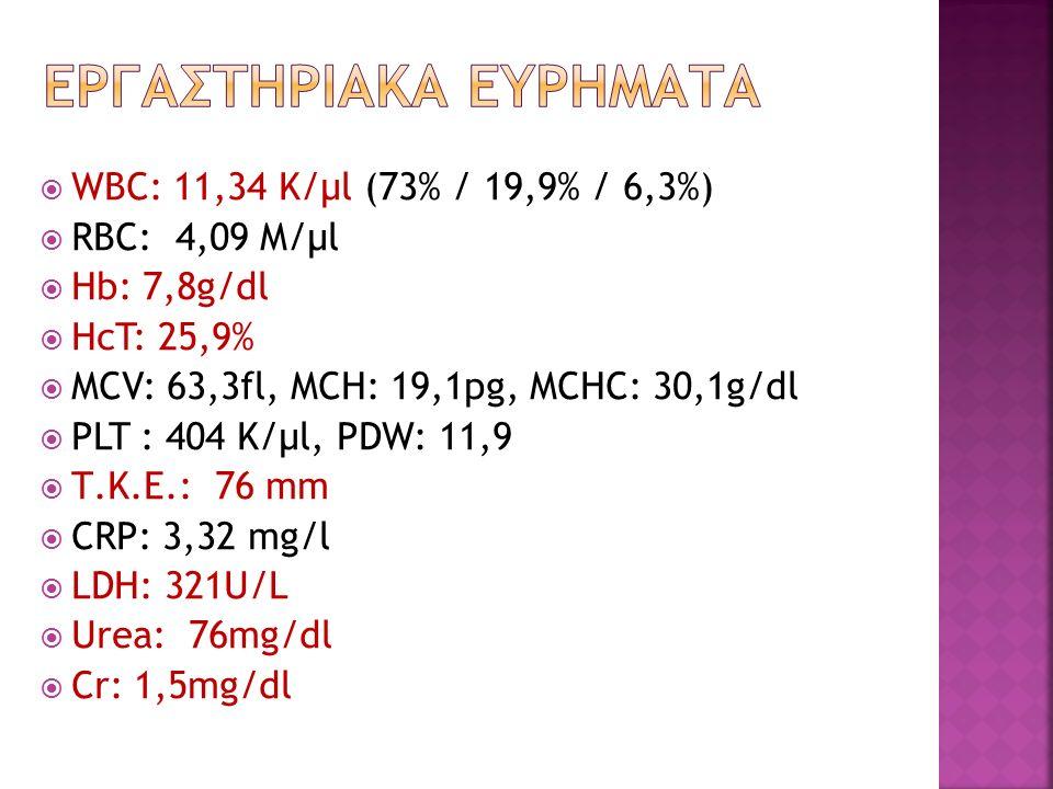  WBC: 11,34 K/μl (73% / 19,9% / 6,3%)  RBC: 4,09 M/μl  Hb: 7,8g/dl  HcT: 25,9%  MCV: 63,3fl, MCH: 19,1pg, MCHC: 30,1g/dl  PLT : 404 K/μl, PDW: 11,9  Τ.Κ.Ε.: 76 mm  CRP: 3,32 mg/l  LDH: 321U/L  Urea: 76mg/dl  Cr: 1,5mg/dl