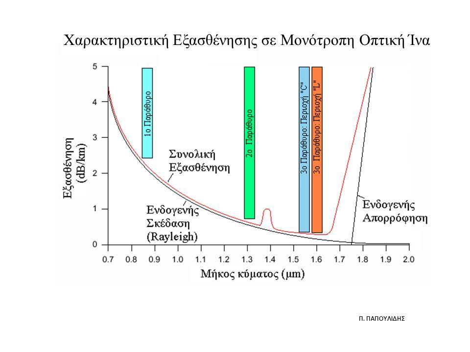 Χαρακτηριστική Εξασθένησης σε Μονότροπη Οπτική Ίνα Π. ΠΑΠΟΥΛΙΔΗΣ