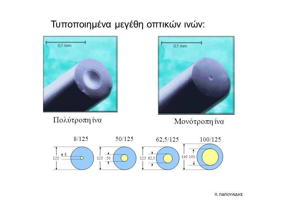 Πολύτροπη ίνα Μονότροπη ίνα Τυποποιημένα μεγέθη οπτικών ινών: 8 125 140 5062,5 100 8/125 50/125 62,5/125100/125 Π.